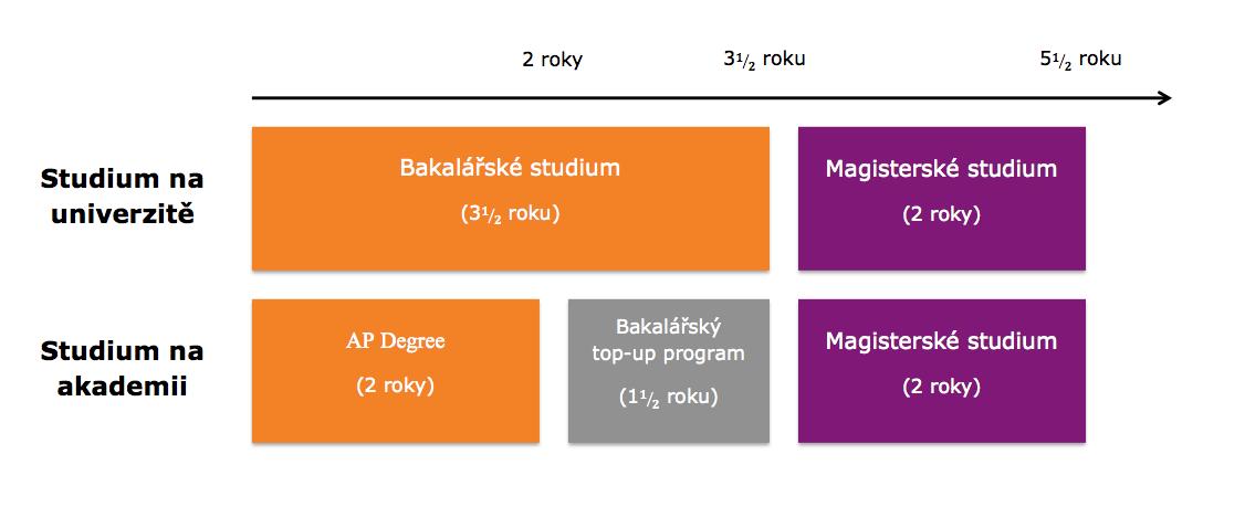 Dánsko - studijní systém CZ